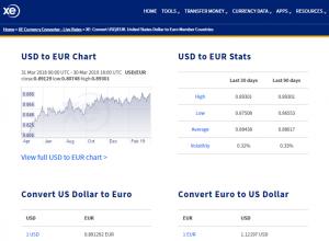convertire-dollari in euro app xe.com particolare